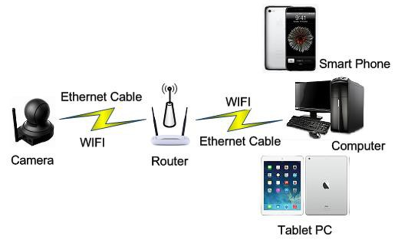 Initial camera setup guide fd7901 fdt or through the fdt view app on a smart phone or tablet pc before accessing connect the camera to your router by ethernet cable after it is powered on greentooth Images